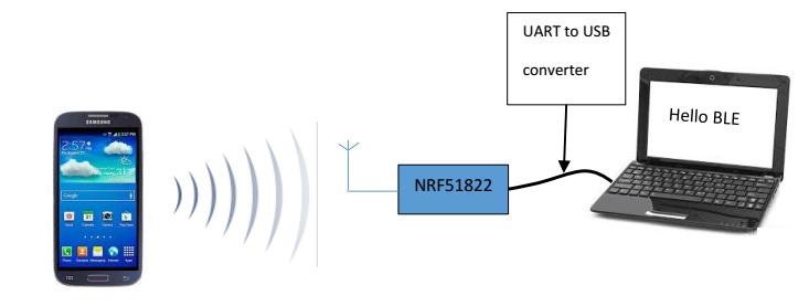 NRF51822